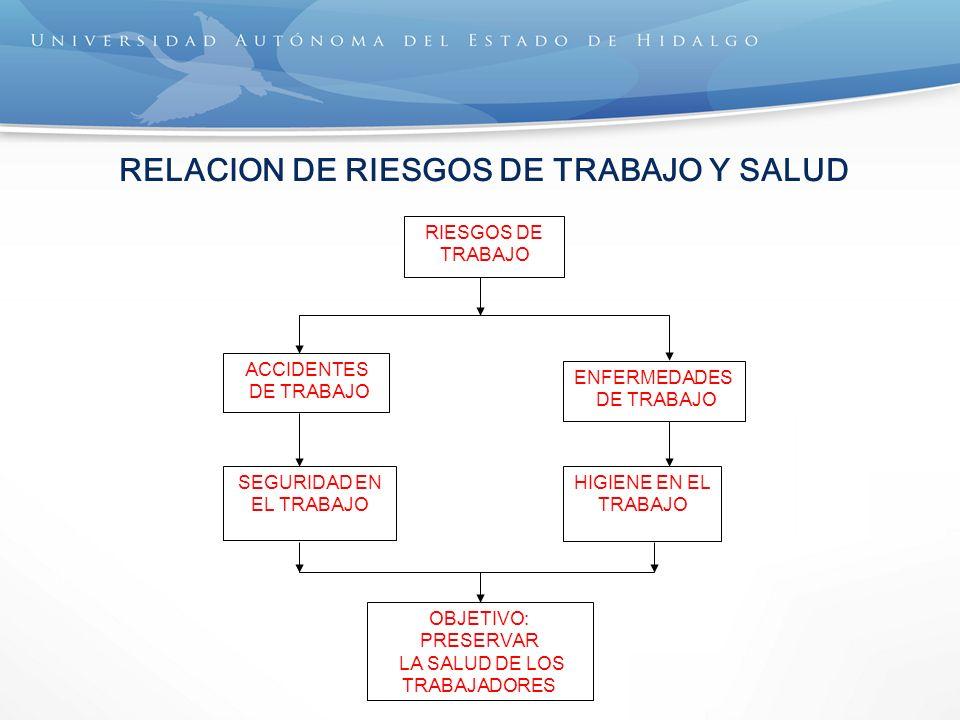 RELACION DE RIESGOS DE TRABAJO Y SALUD