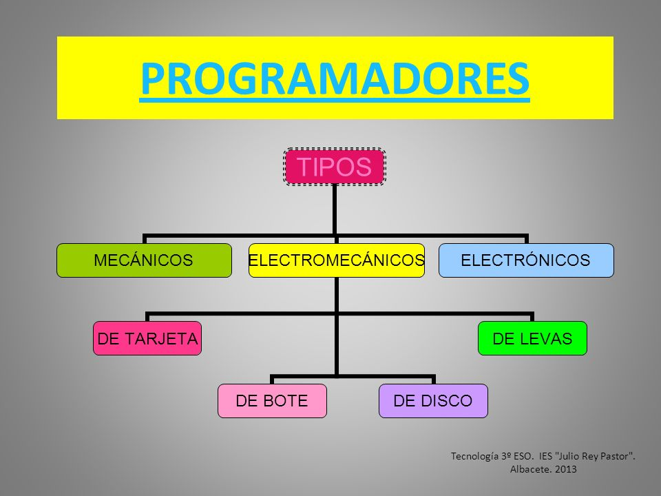 Tecnología 3º ESO. IES Julio Rey Pastor . Albacete. 2013