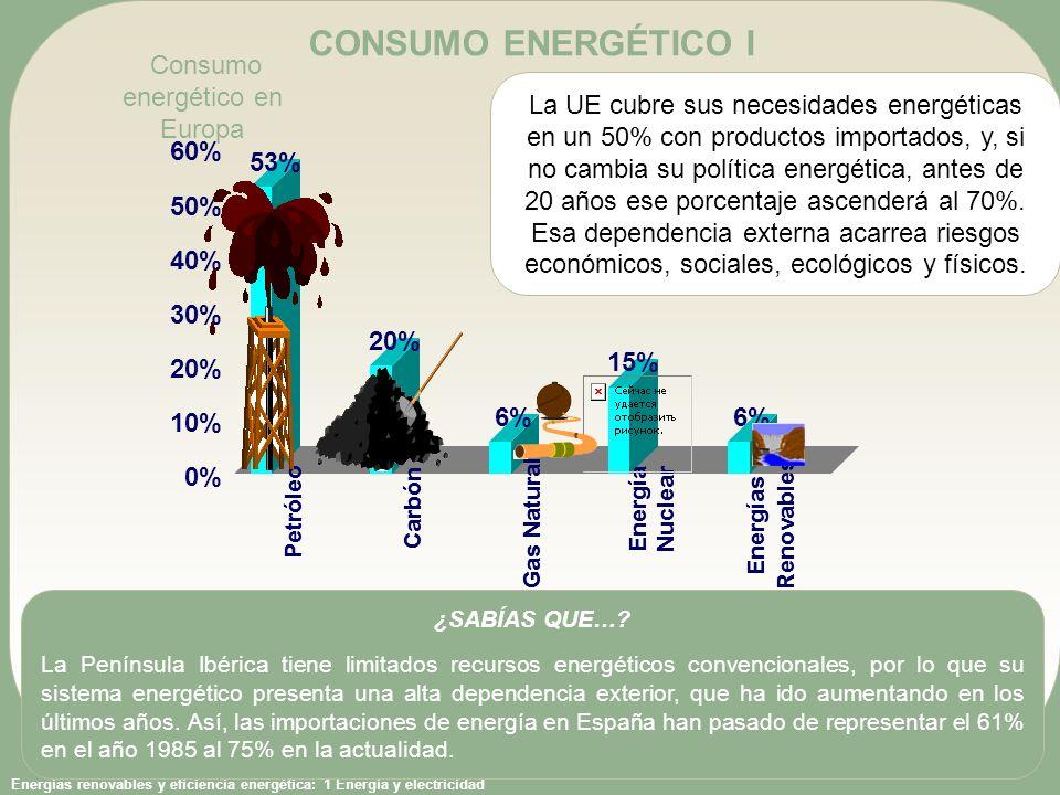 Consumo energético en Europa