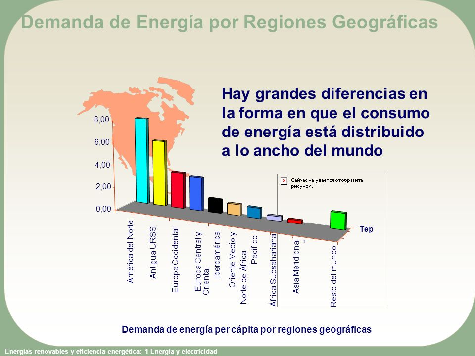 Demanda de Energía por Regiones Geográficas