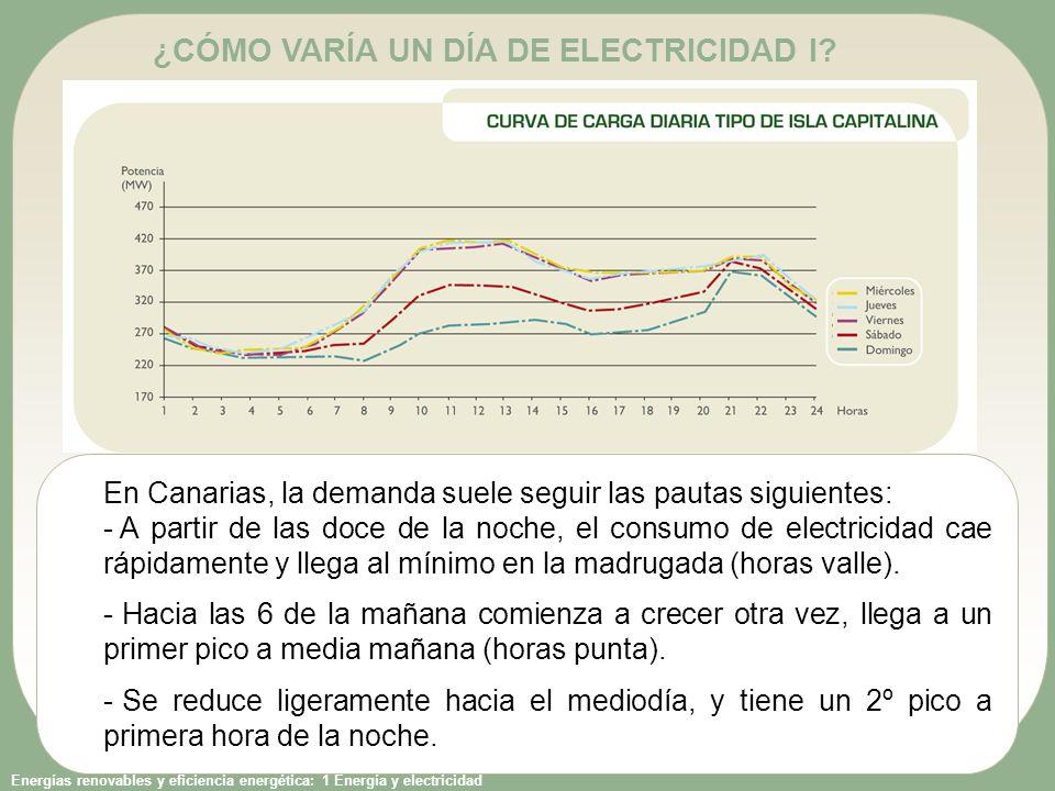 ¿CÓMO VARÍA UN DÍA DE ELECTRICIDAD I