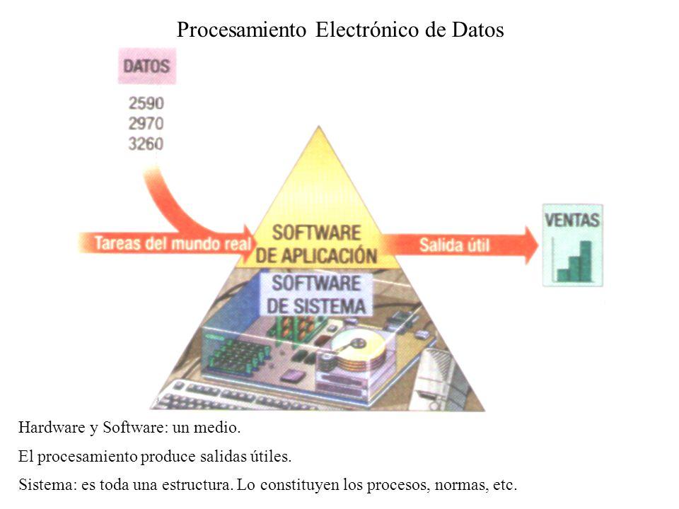Procesamiento Electrónico de Datos