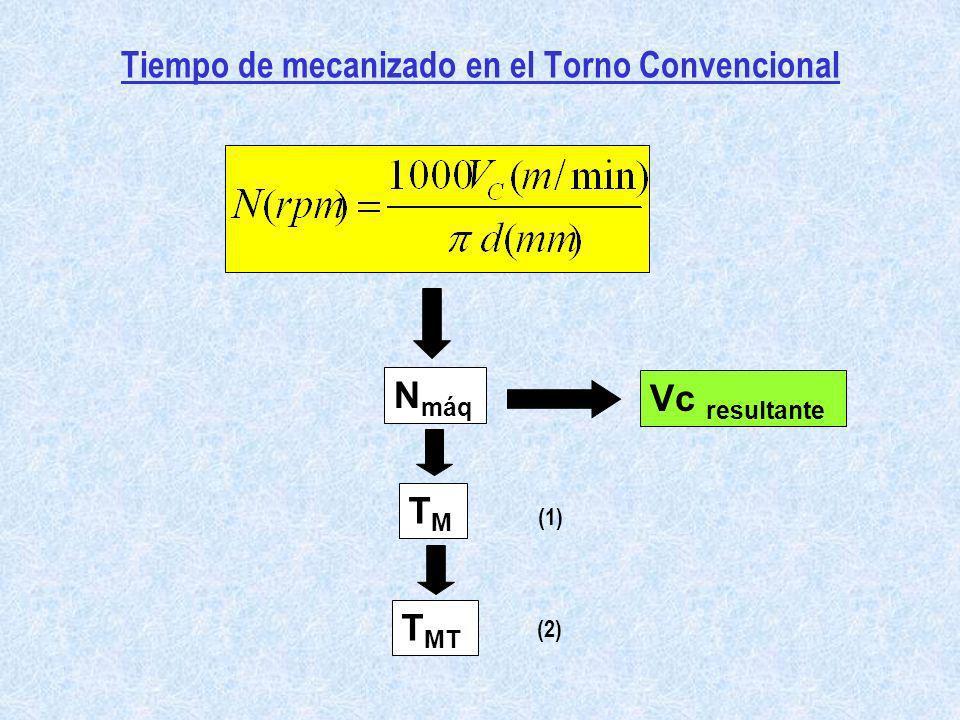 Tiempo de mecanizado en el Torno Convencional