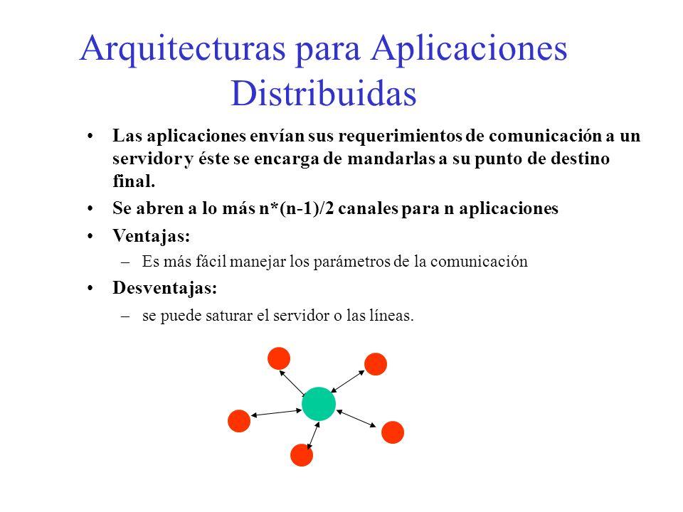 Arquitecturas para Aplicaciones Distribuidas