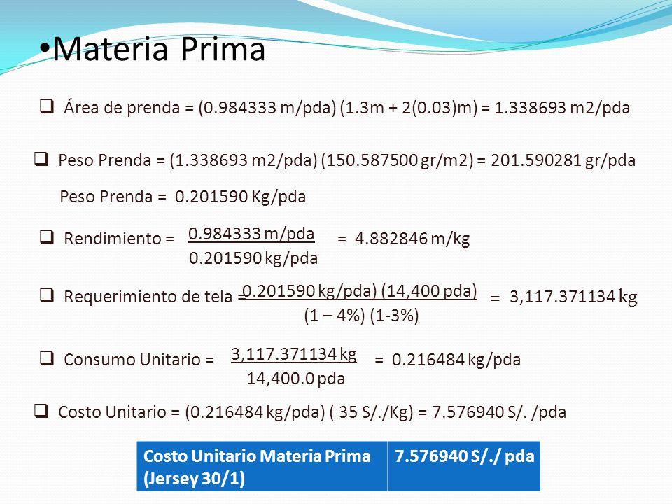 Materia Prima Área de prenda = (0.984333 m/pda) (1.3m + 2(0.03)m) = 1.338693 m2/pda.