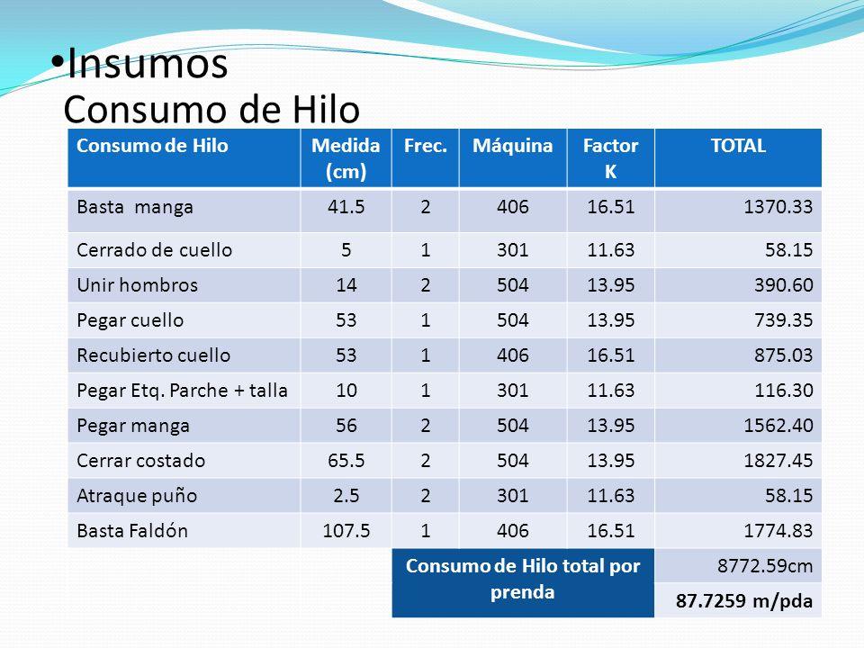 Consumo de Hilo total por prenda