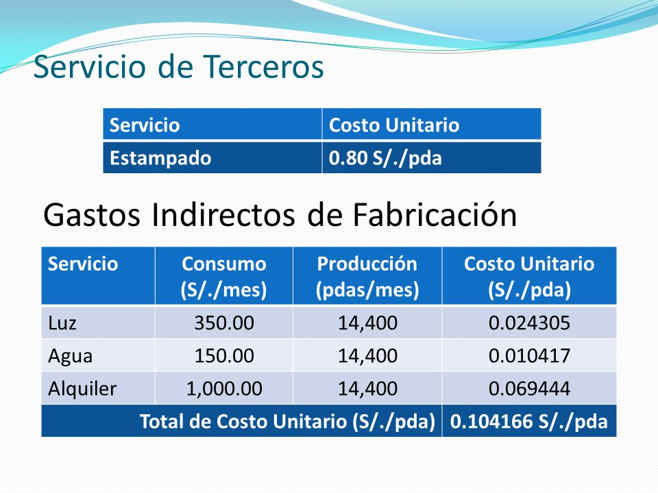 Producción (pdas/mes) Costo Unitario (S/./pda)