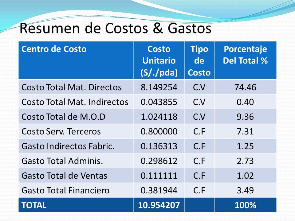 Costo Unitario (S/./pda)