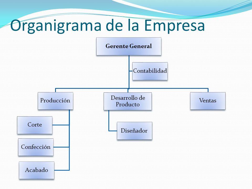 Organigrama de la Empresa