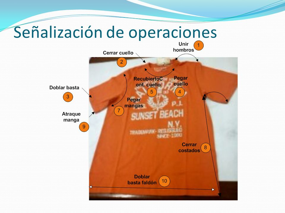 Señalización de operaciones