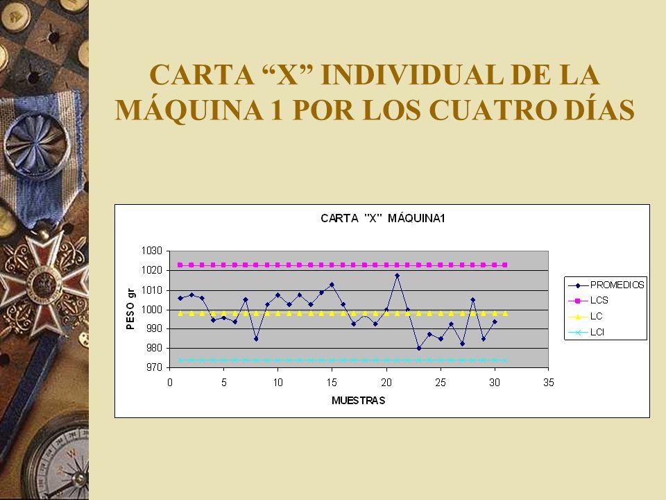 CARTA X INDIVIDUAL DE LA MÁQUINA 1 POR LOS CUATRO DÍAS