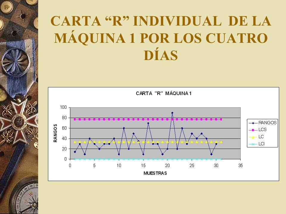 CARTA R INDIVIDUAL DE LA MÁQUINA 1 POR LOS CUATRO DÍAS