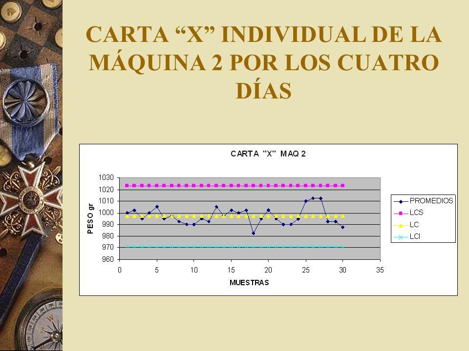 CARTA X INDIVIDUAL DE LA MÁQUINA 2 POR LOS CUATRO DÍAS