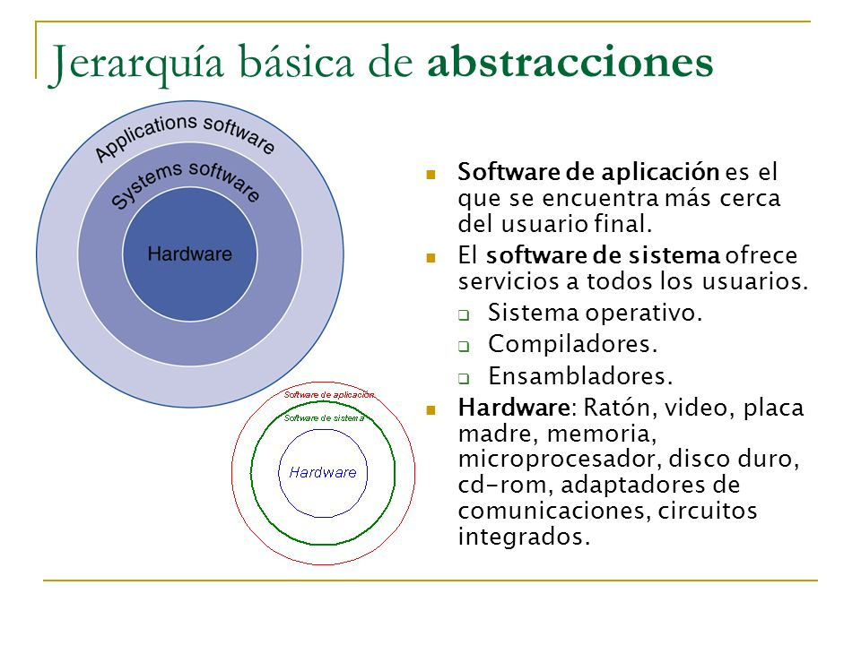 Jerarquía básica de abstracciones