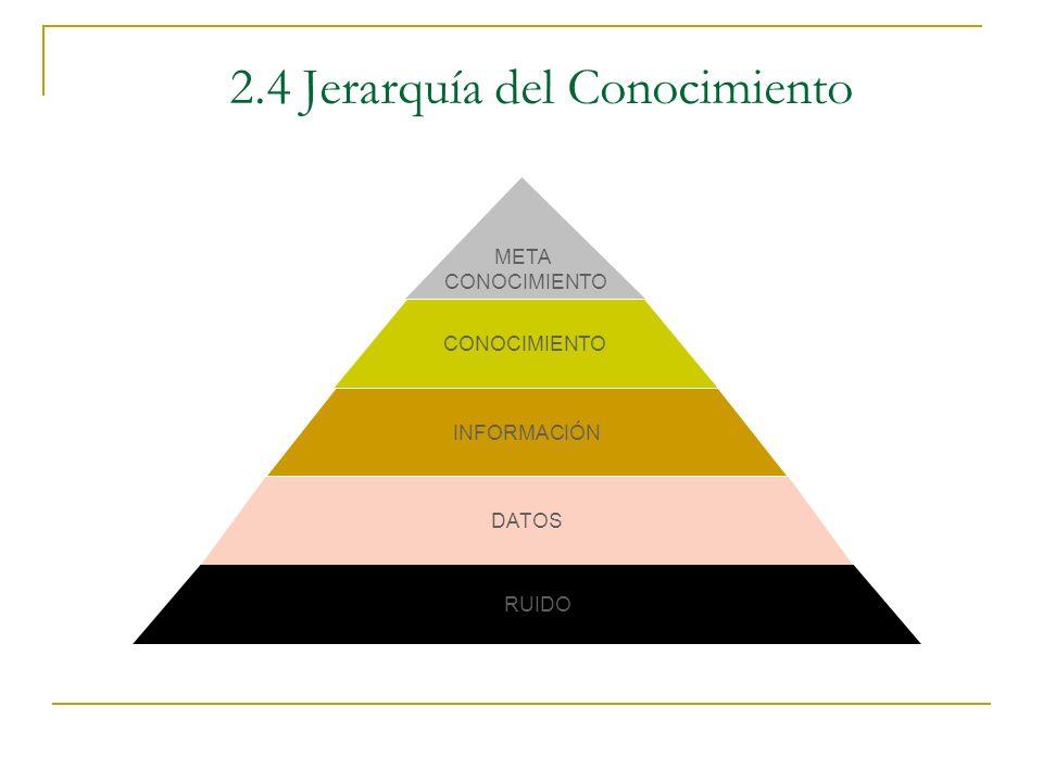 2.4 Jerarquía del Conocimiento