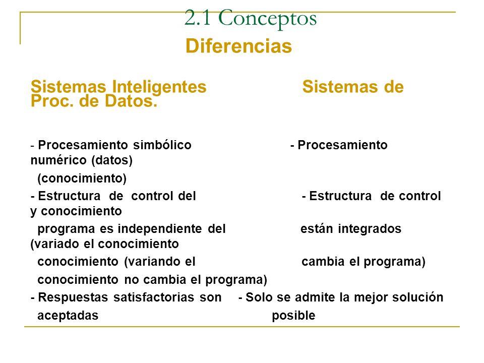 2.1 Conceptos Diferencias