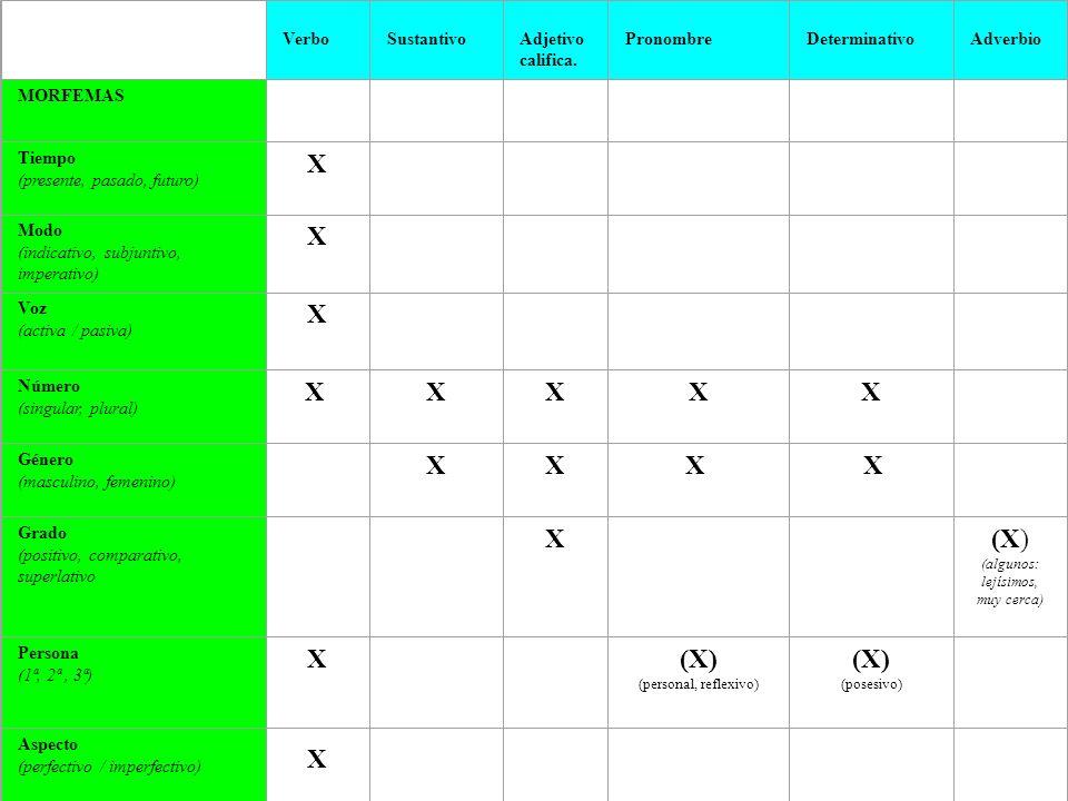 X X (X) Verbo Sustantivo Adjetivo califica. Pronombre Determinativo