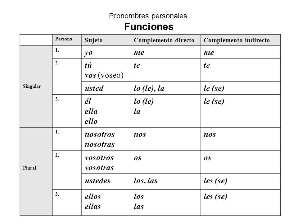 Pronombres personales. Funciones