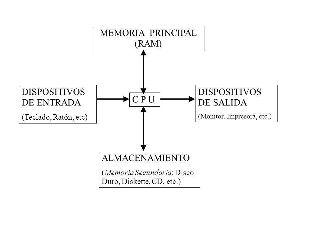 MEMORIA PRINCIPAL (RAM)
