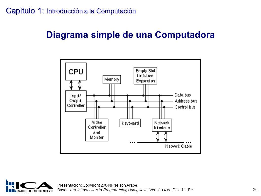 Diagrama simple de una Computadora