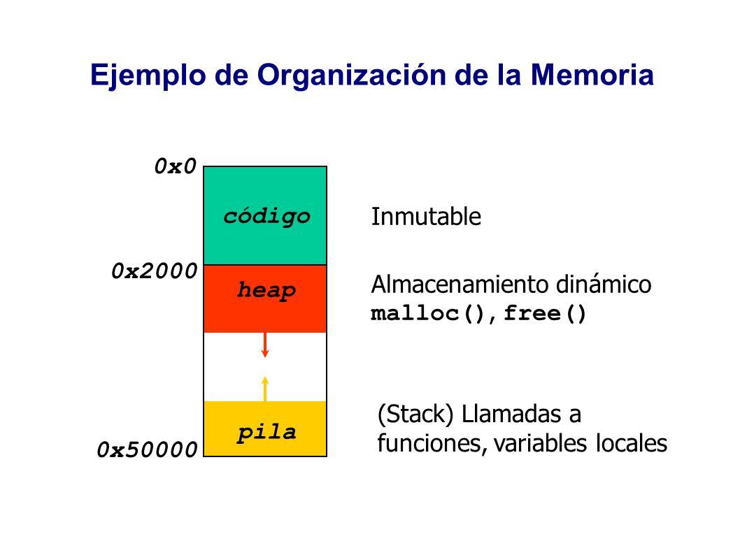 Ejemplo de Organización de la Memoria