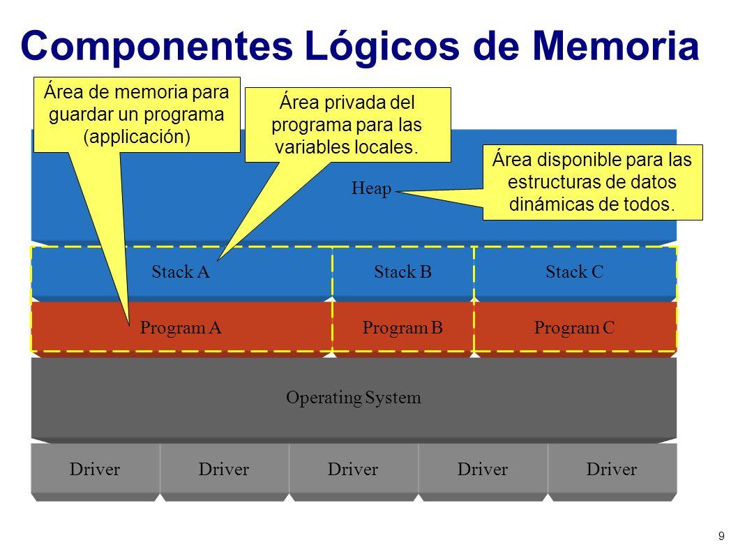 Componentes Lógicos de Memoria