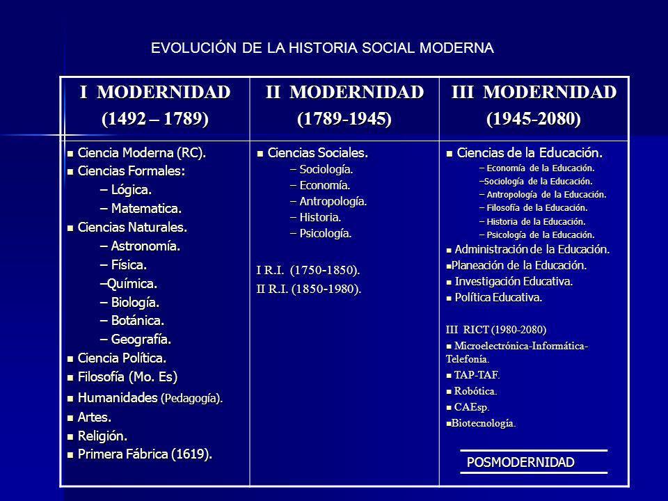 I MODERNIDAD (1492 – 1789) II MODERNIDAD (1789-1945) III MODERNIDAD
