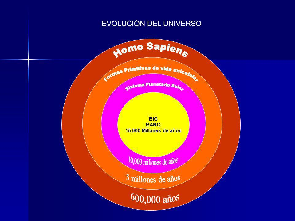 10,000 millones de años 5 millones de años 600,000 años
