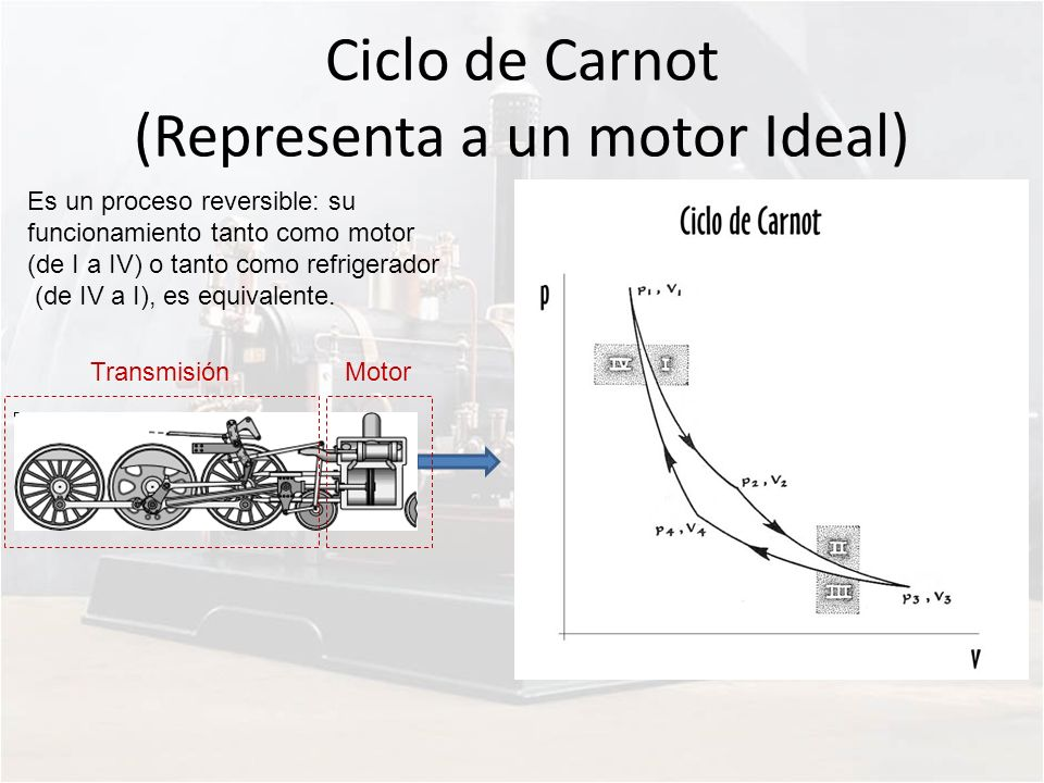 Ciclo de Carnot (Representa a un motor Ideal)
