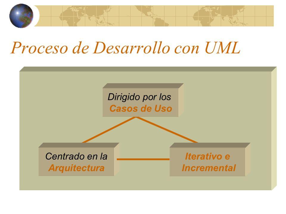 Proceso de Desarrollo con UML