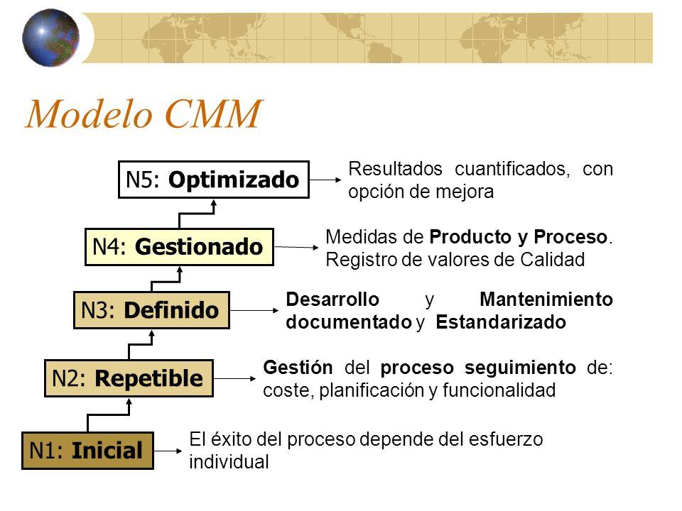 Modelo CMM N5: Optimizado N4: Gestionado N3: Definido N2: Repetible