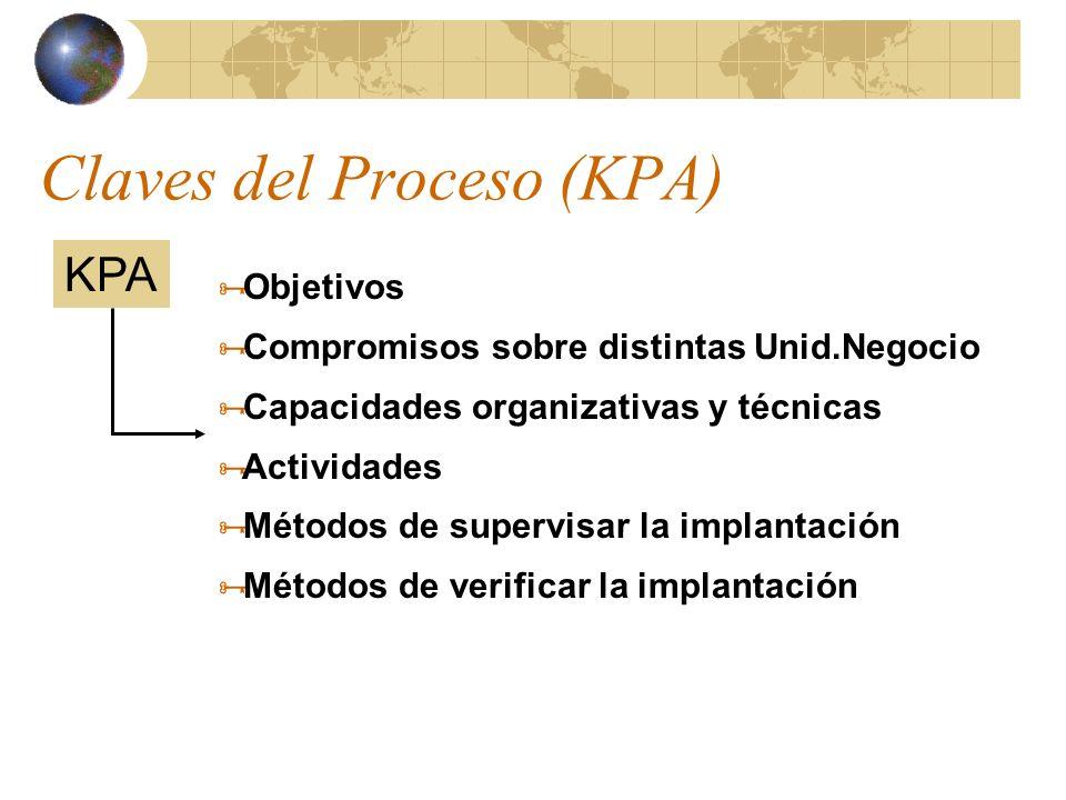 Claves del Proceso (KPA)
