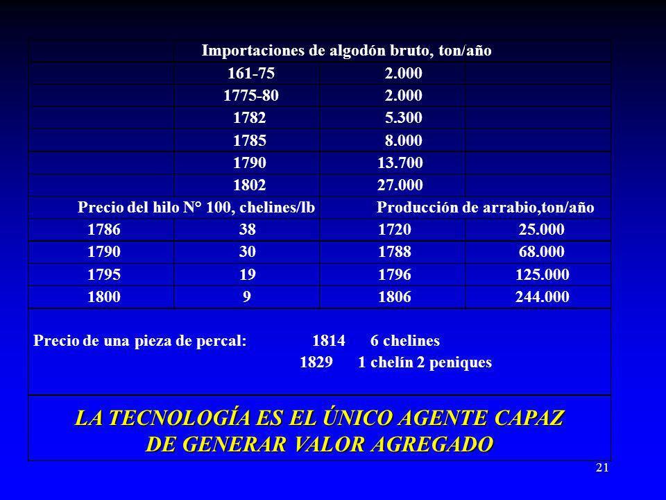 LA TECNOLOGÍA ES EL ÚNICO AGENTE CAPAZ DE GENERAR VALOR AGREGADO