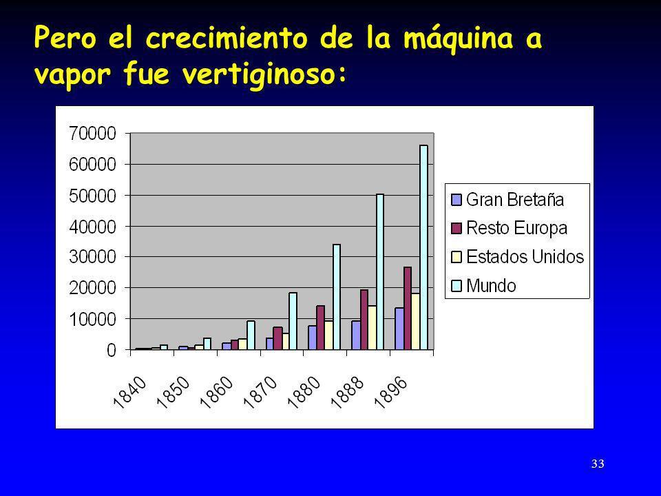 Pero el crecimiento de la máquina a vapor fue vertiginoso: