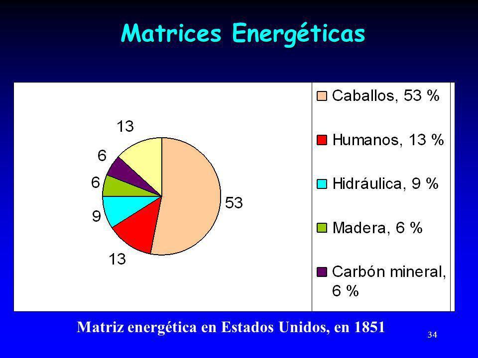 Matrices Energéticas Matriz energética en Estados Unidos, en 1851