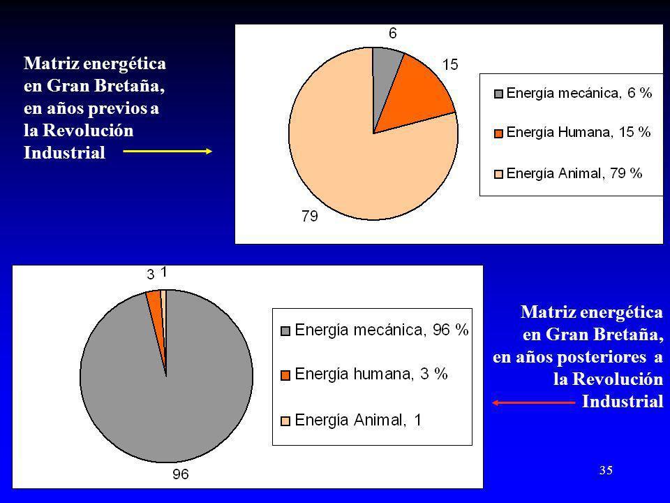Matriz energética en Gran Bretaña, en años previos a. la Revolución. Industrial. Matriz energética.