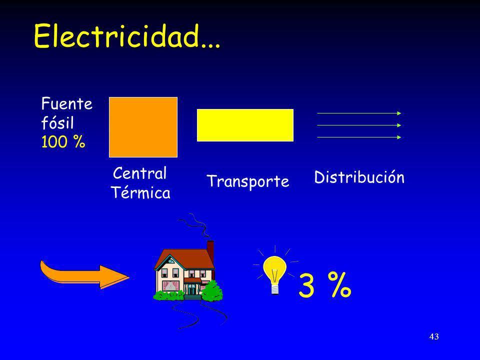 3 % Electricidad... Fuente fósil 100 % Central Distribución Transporte