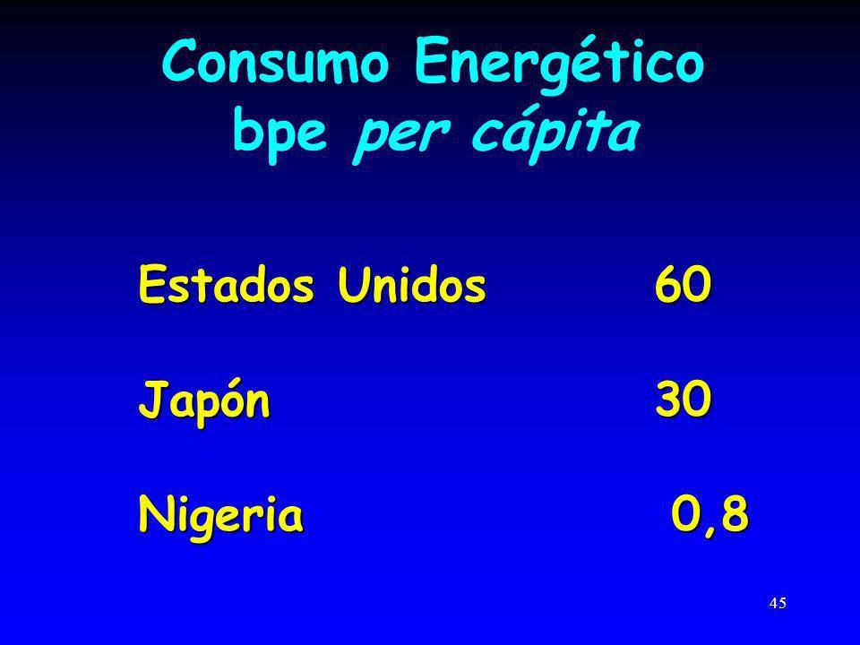Consumo Energético bpe per cápita