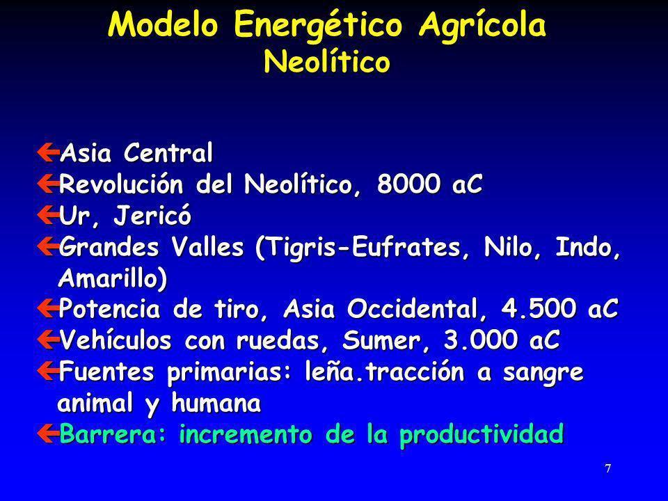 Modelo Energético Agrícola