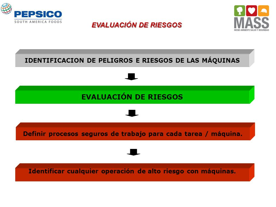 IDENTIFICACION DE PELIGROS E RIESGOS DE LAS MÁQUINAS