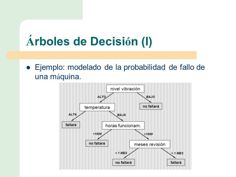 Árboles de Decisión (I)
