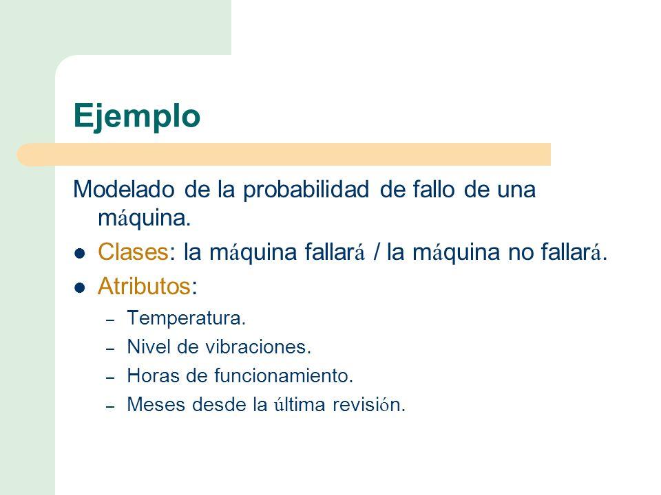 Ejemplo Modelado de la probabilidad de fallo de una máquina.