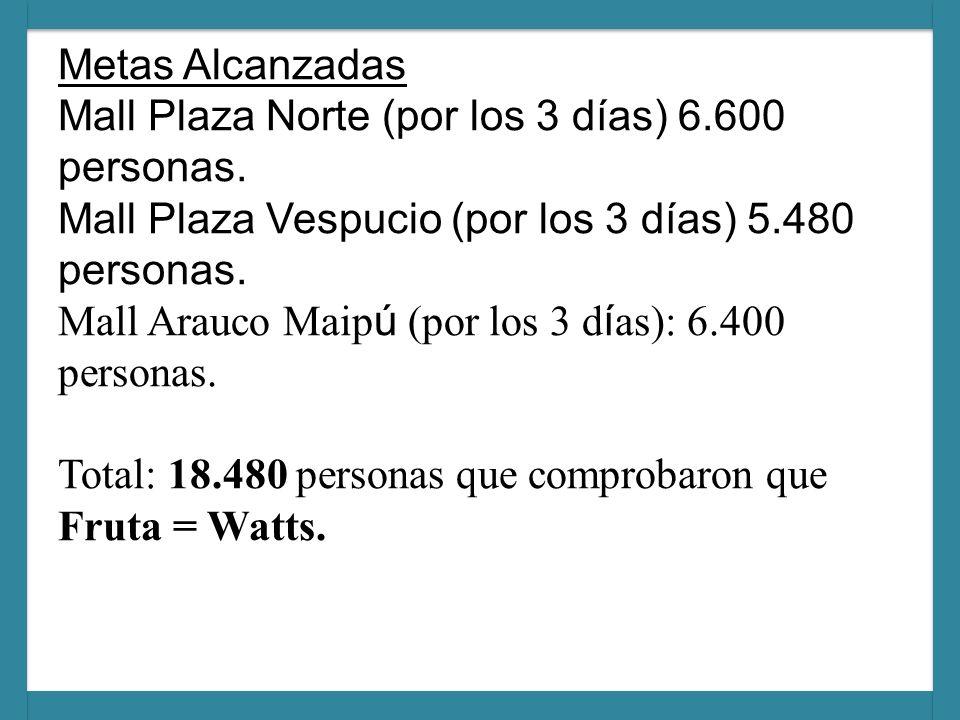 Metas Alcanzadas Mall Plaza Norte (por los 3 días) 6. 600 personas