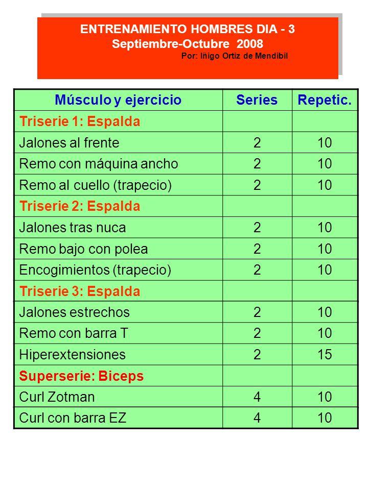 ENTRENAMIENTO HOMBRES DIA - 3 Por: Iñigo Ortiz de Mendibil
