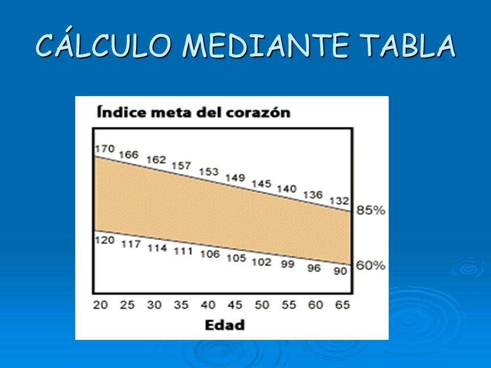 CÁLCULO MEDIANTE TABLA