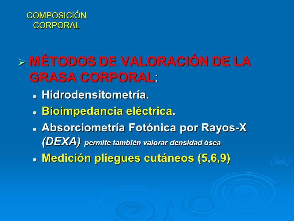 MÉTODOS DE VALORACIÓN DE LA GRASA CORPORAL: