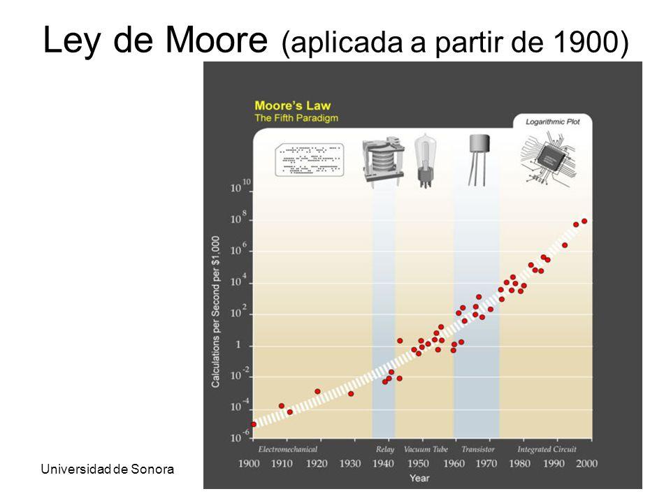 Ley de Moore (aplicada a partir de 1900)