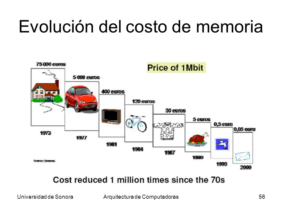 Evolución del costo de memoria