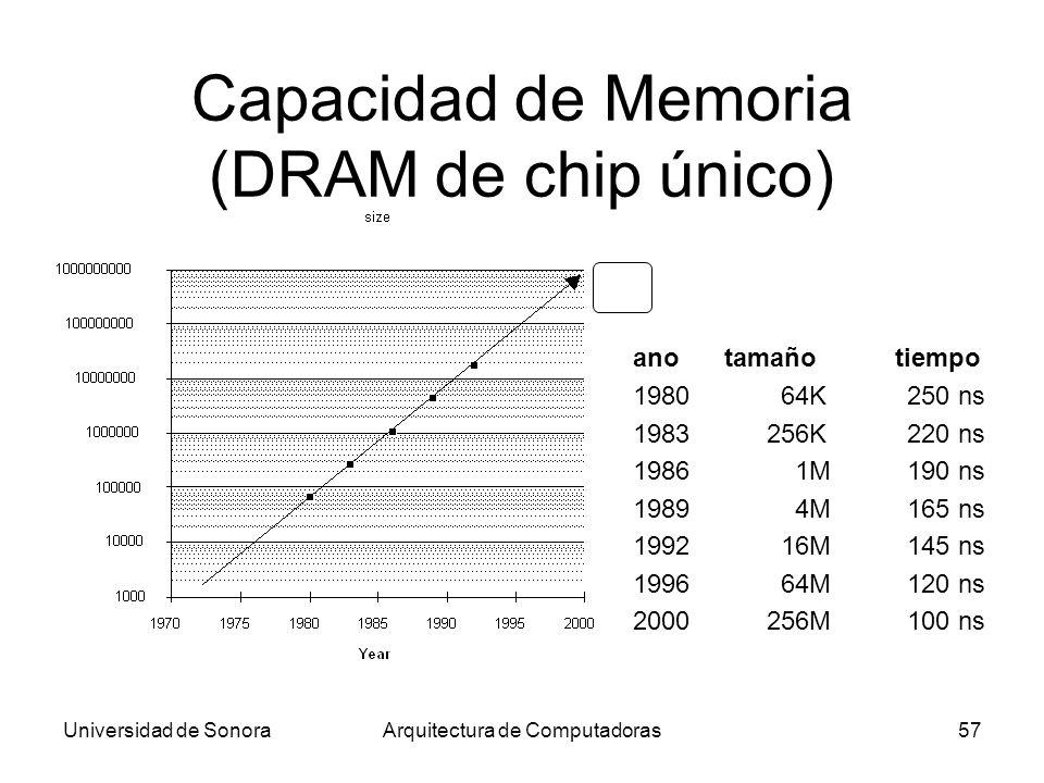 Capacidad de Memoria (DRAM de chip único)