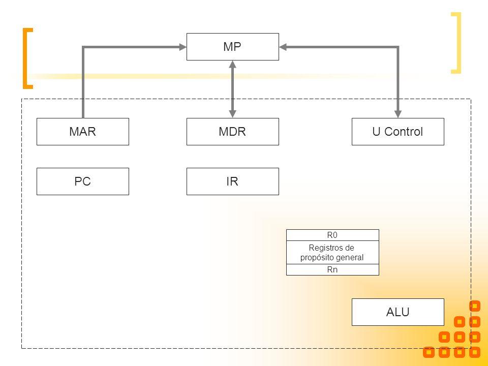 MP MAR MDR U Control PC IR R0 Registros de propósito general Rn ALU